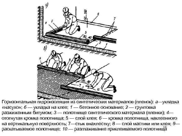 Горизонтальная гидроизоляция из синтетических материалов (пленок): а—укладка «насухо» ; б — укладка на клее;