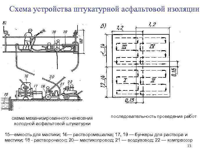 Схема устройства штукатурной асфальтовой изоляции  схема механизированного нанесения   последовательность проведения