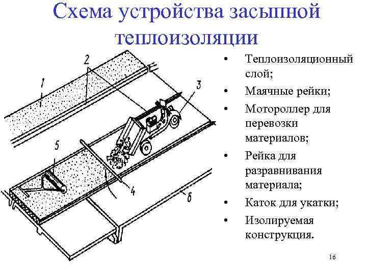 Схема устройства засыпной теплоизоляции   •  Теплоизоляционный    слой;