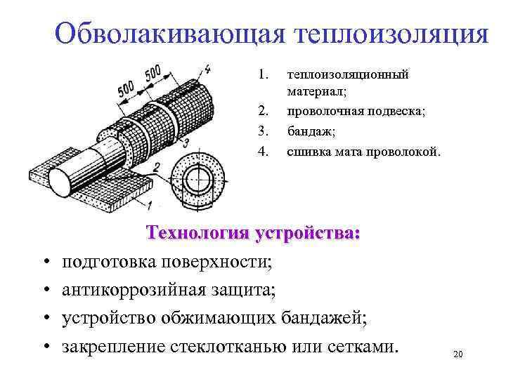 Обволакивающая теплоизоляция     1.  теплоизоляционный