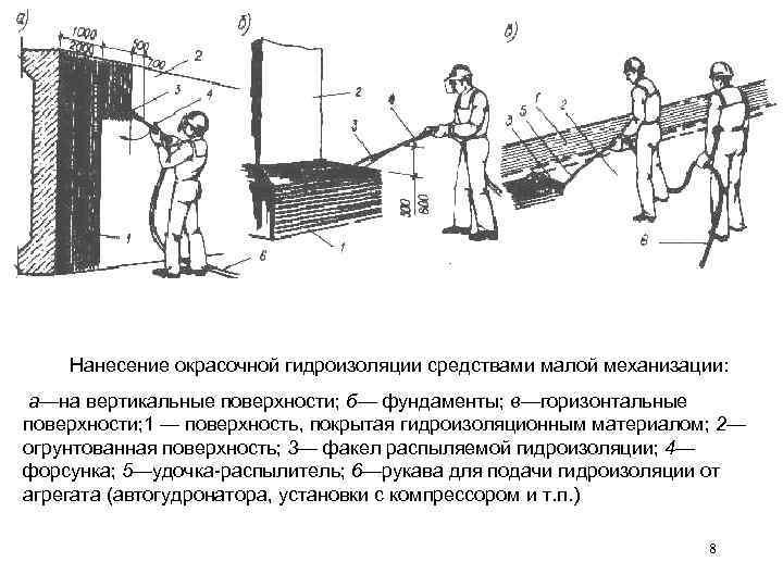 Нанесение окрасочной гидроизоляции средствами малой механизации:  а—на вертикальные поверхности; б— фундаменты;