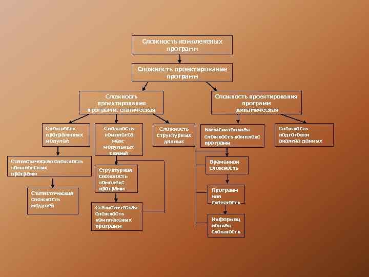 Сложность комплексных     программ