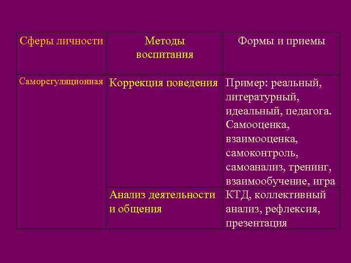 Сферы личности  Методы   Формы и приемы     воспитания