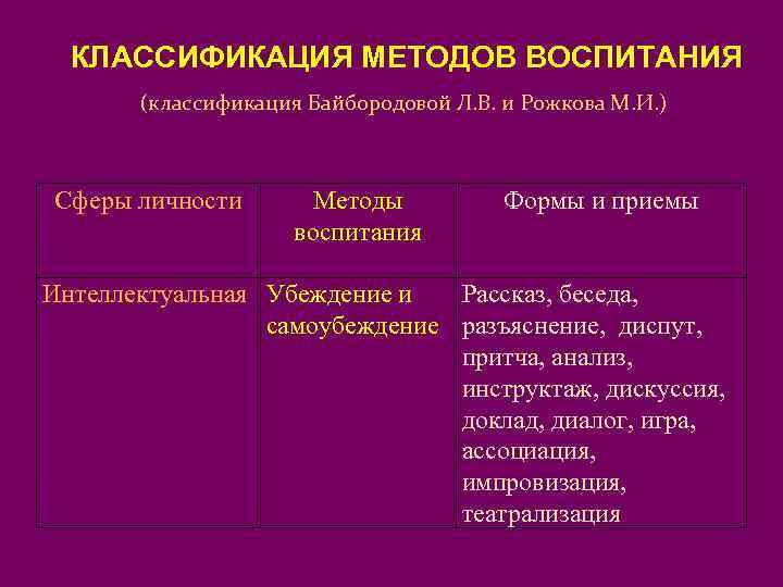 КЛАССИФИКАЦИЯ МЕТОДОВ ВОСПИТАНИЯ  (классификация Байбородовой Л. В. и Рожкова М. И. )