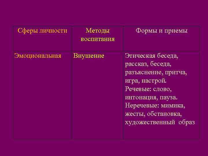 Сферы личности Методы  Формы и приемы    воспитания Эмоциональная  Внушение