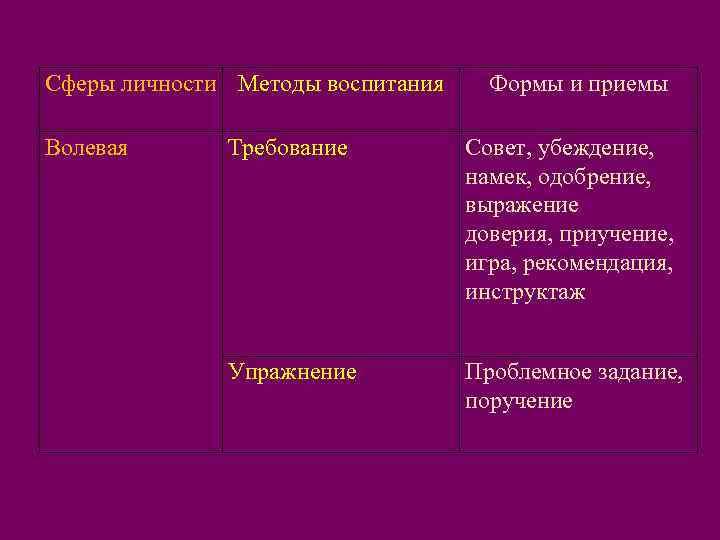 Сферы личности Методы воспитания Формы и приемы Волевая  Требование  Совет, убеждение,