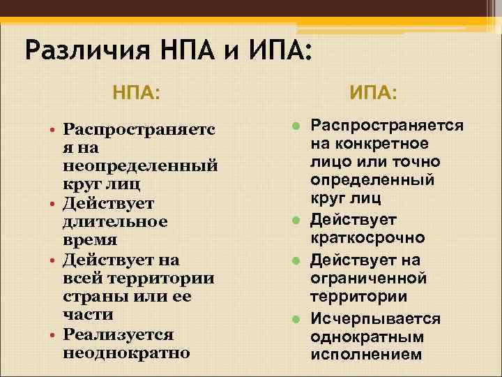 Различия НПА и ИПА:   НПА:    ИПА:  • Распространяетс