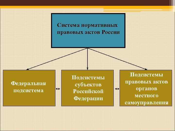 Система нормативных    правовых актов России