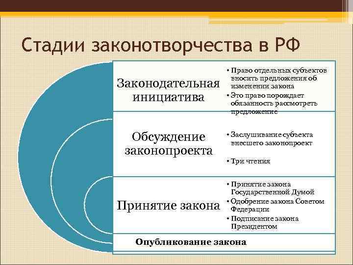 Стадии законотворчества в РФ     • Право отдельных субъектов