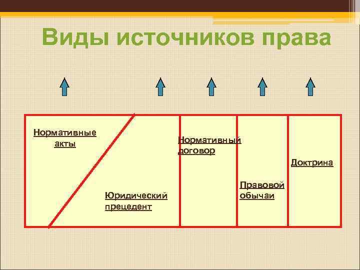 Виды источников права  Нормативные  акты     Нормативный
