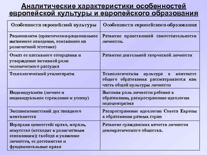 Аналитические характеристики особенностей европейской культуры и европейского образования Особенности европейской культуры Особенности