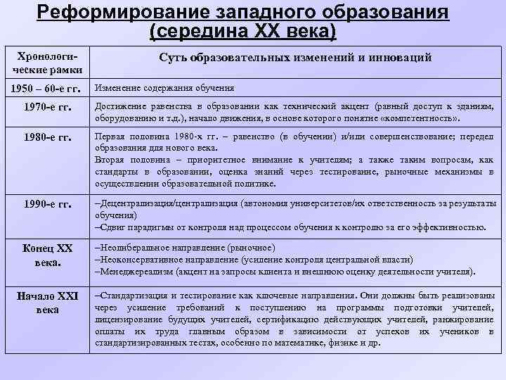 Реформирование западного образования    (середина XX века) Хронологи-