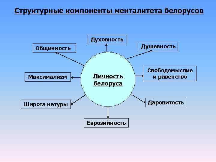 Структурные компоненты менталитета белорусов     Духовность Общинность   Душевность
