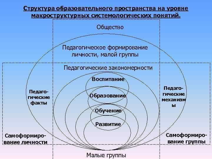Структура образовательного пространства на уровне   макроструктурных системологических понятий.