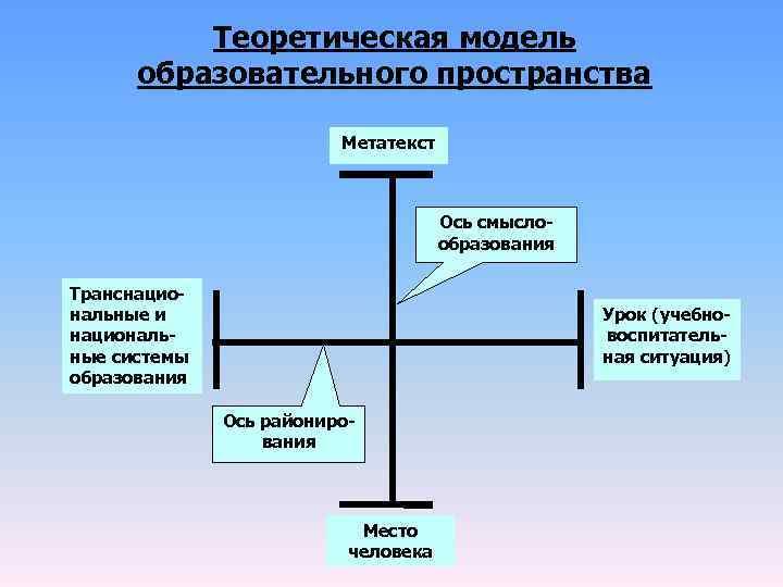 Теоретическая модель  образовательного пространства      Метатекст