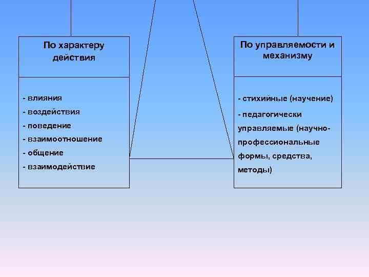 По характеру  По управляемости и действия  механизму  - влияния