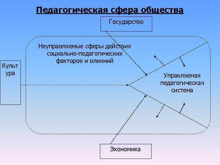 Педагогическая сфера общества     Государство  Неуправляемые сферы действия