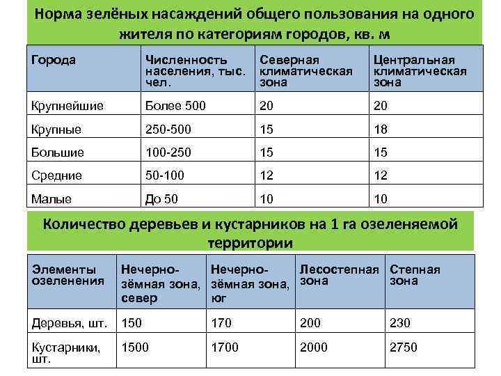 Норма зелёных насаждений общего пользования на одного  жителя по категориям городов, кв. м