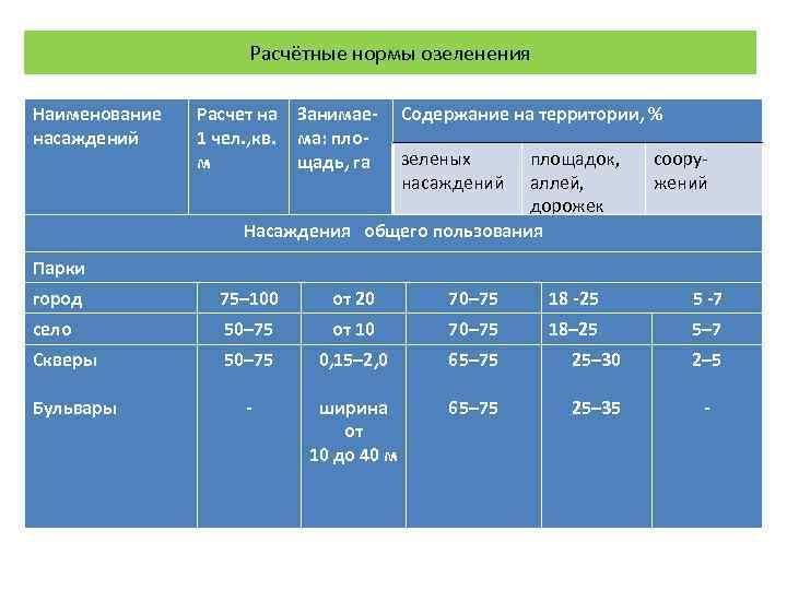 Расчётные нормы озеленения Наименование  Расчет на Занимае- Содержание