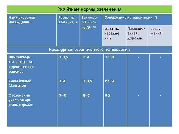 Расчётные нормы озеленения Наименование  Расчет на  Занимае-