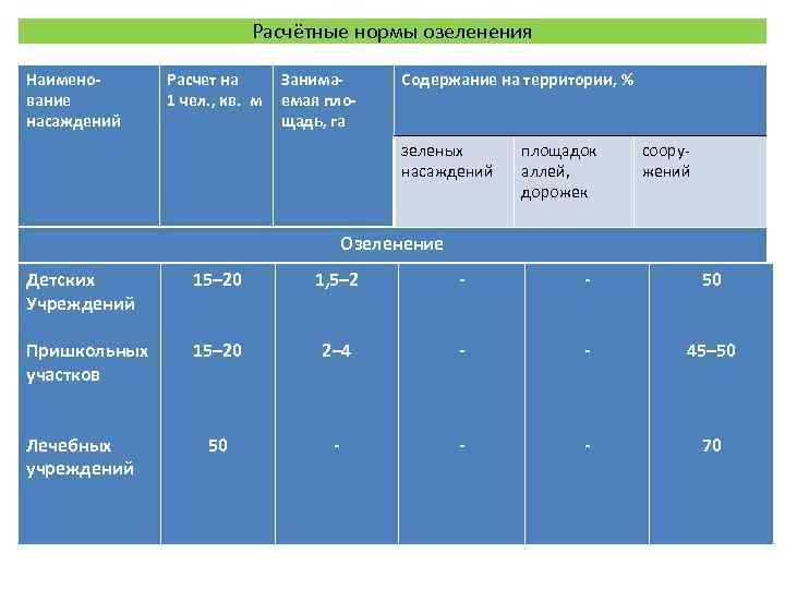 Расчётные нормы озеленения Наимено- Расчет на  Занима-