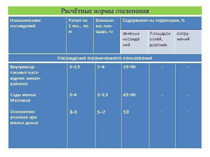 Расчётные нормы озеленения Наименование  Расчет на Занимае-  Содержание на