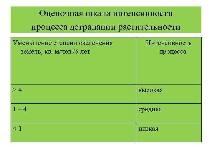 Оценочная шкала интенсивности   процесса деградации растительности Уменьшение степени озеленения