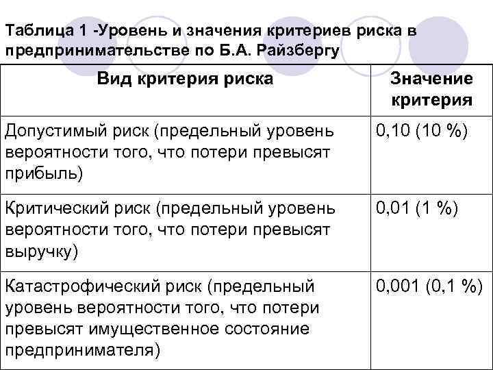 Таблица 1 -Уровень и значения критериев риска в предпринимательстве по Б. А. Райзбергу