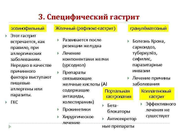 3. Специфический гастрит эозинофильный  Желчный (рефлюкс-гастрит)  гранулёматозный Этот