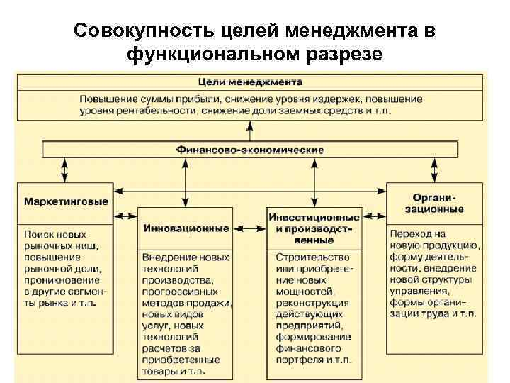 Стратегические Проблемы Развития Производства И Структура Промышленности Шпаргалка