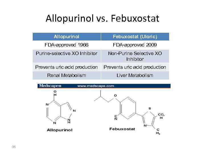 Allopurinol vs. Febuxostat   Allopurinol   Febuxostat (Uloric)