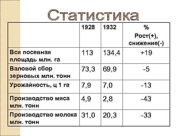 1928  1932  %    Рост(+),