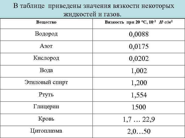 В таблице приведены значения вязкости некоторых   жидкостей и газов.