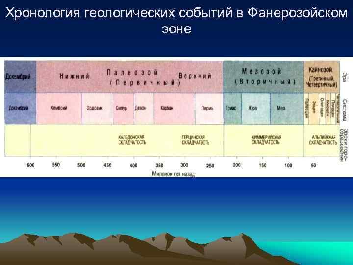 Хронология геологических событий в Фанерозойском    эоне