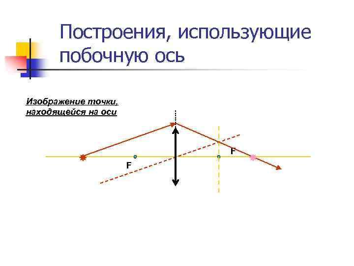Построения, использующие  побочную ось Изображение точки, находящейся на оси