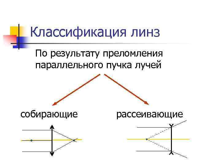 Классификация линз  По результату преломления  параллельного пучка лучей  собирающие