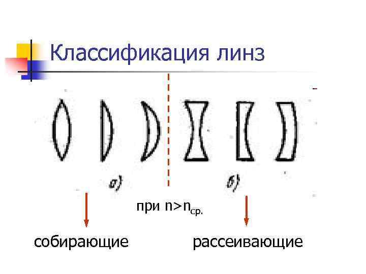 Классификация линз   при n>nср.  собирающие  рассеивающие