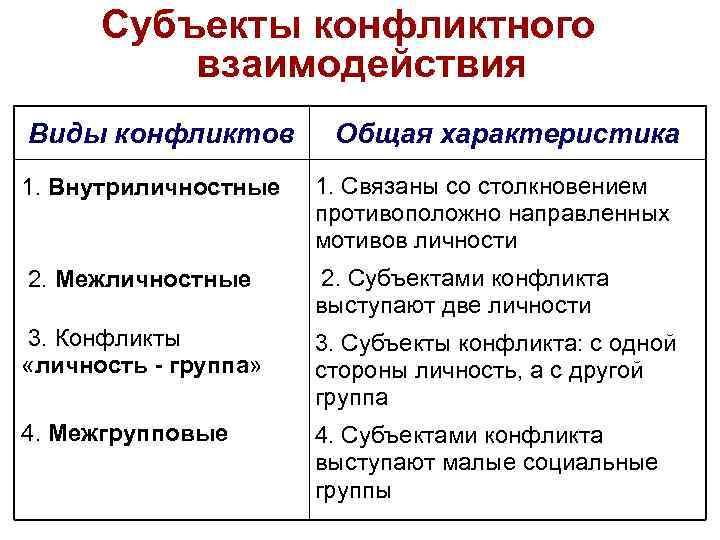lektsii-i-mezhgruppovie-konflikti-primeri-iz-literaturi