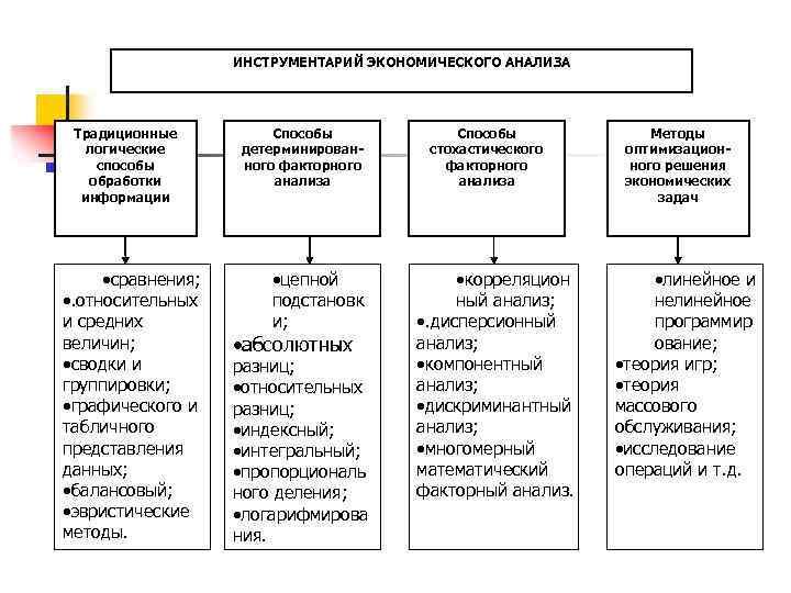 ИНСТРУМЕНТАРИЙ ЭКОНОМИЧЕСКОГО АНАЛИЗА Традиционные Способы Методы логические детерминирован- стохастического оптимизацион- способы ного факторного