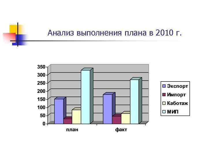 Анализ выполнения плана в 2010 г.