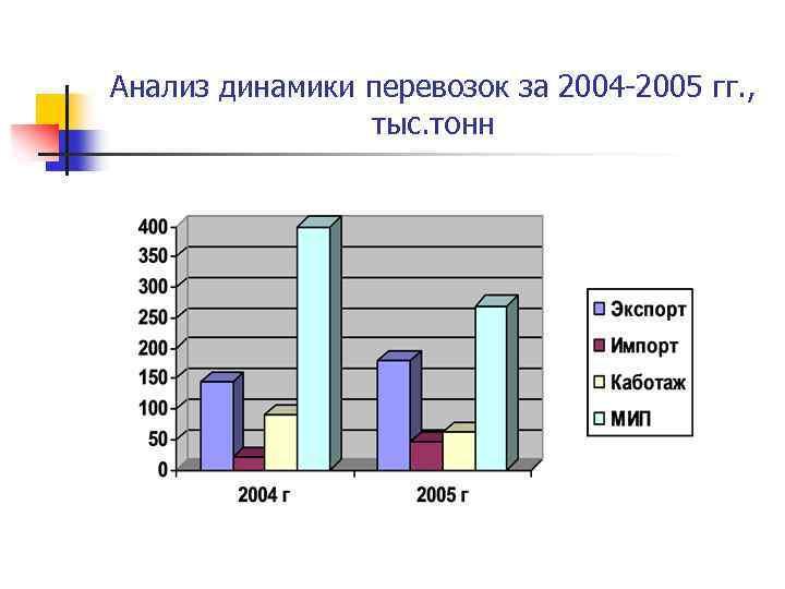 Анализ динамики перевозок за 2004 -2005 гг. , тыс. тонн