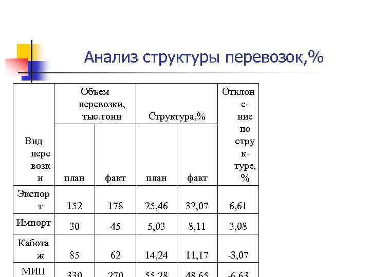 Анализ структуры перевозок, % Объем Отклон перевозки, е- тыс. тонн Структура, % ние
