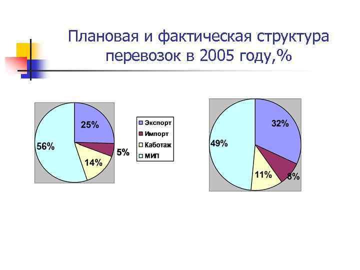 Плановая и фактическая структура перевозок в 2005 году, %