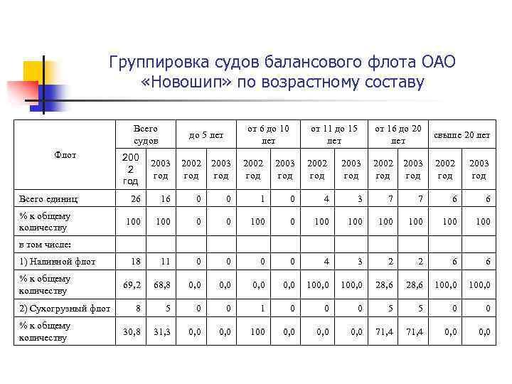 Группировка судов балансового флота ОАО «Новошип» по возрастному составу Всего от 6 до