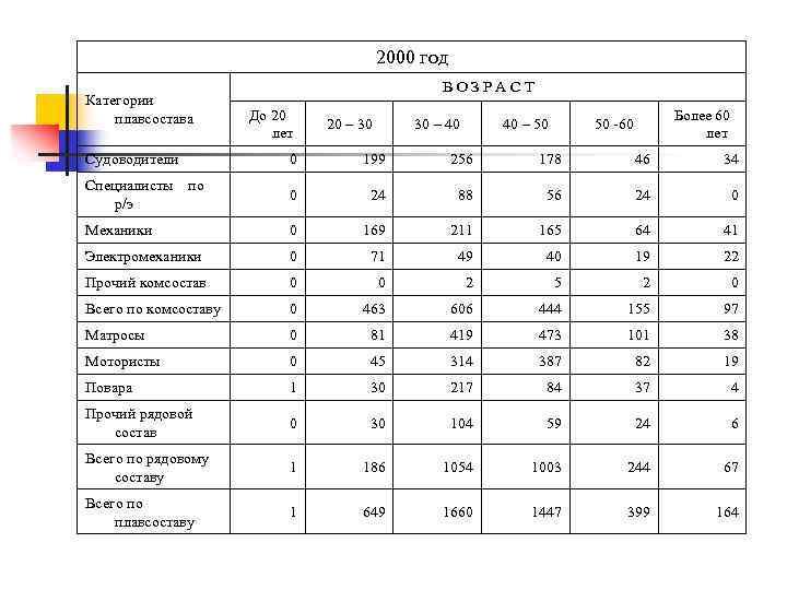 2000 год В О З Р А С Т Категории плавсостава До 20