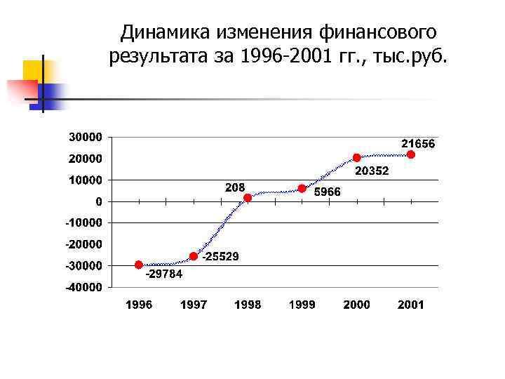 Динамика изменения финансового результата за 1996 -2001 гг. , тыс. руб.