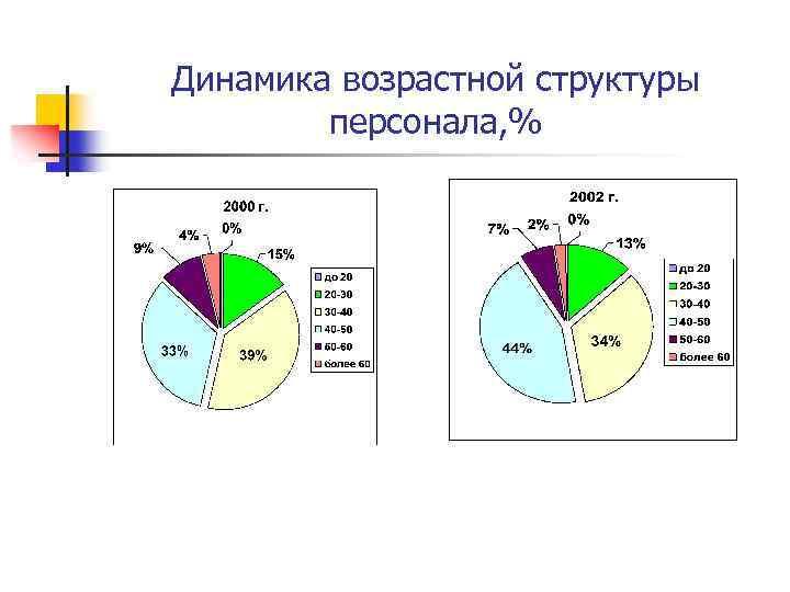 Динамика возрастной структуры персонала, %