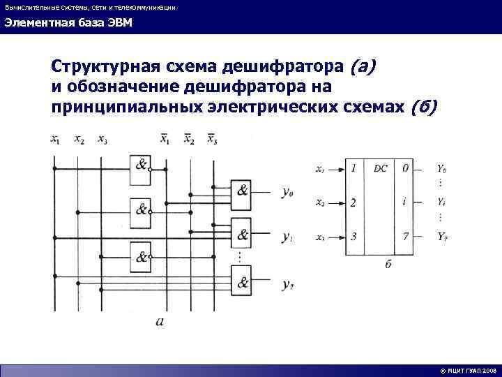 Вычислительные системы, сети и телекоммуникации Элементная база ЭВМ Структурная схема дешифратора (а) и обозначение