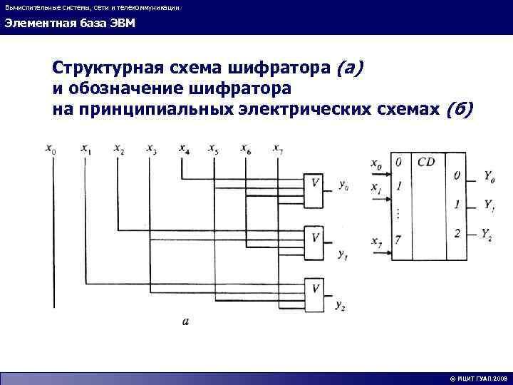 Вычислительные системы, сети и телекоммуникации Элементная база ЭВМ Структурная схема шифратора (а) и обозначение