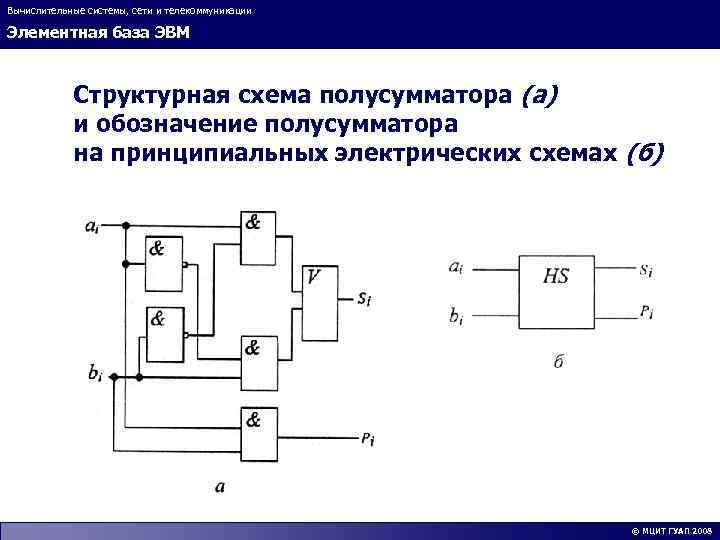 Вычислительные системы, сети и телекоммуникации Элементная база ЭВМ Структурная схема полусумматора (а) и обозначение